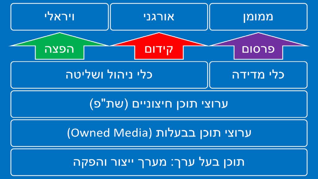 תרשים מבנה פתרון - מדריך קונטנט מרקטינג