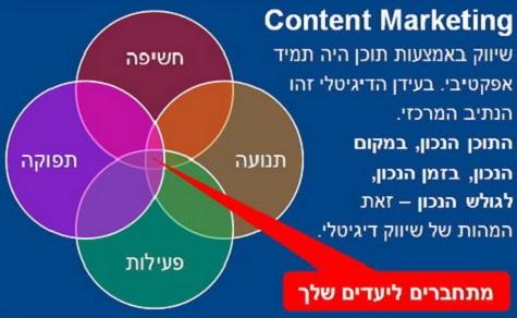 תרשים תפוקות שיווק באמצעות תוכן - מדריך קונטנט מרקטינג